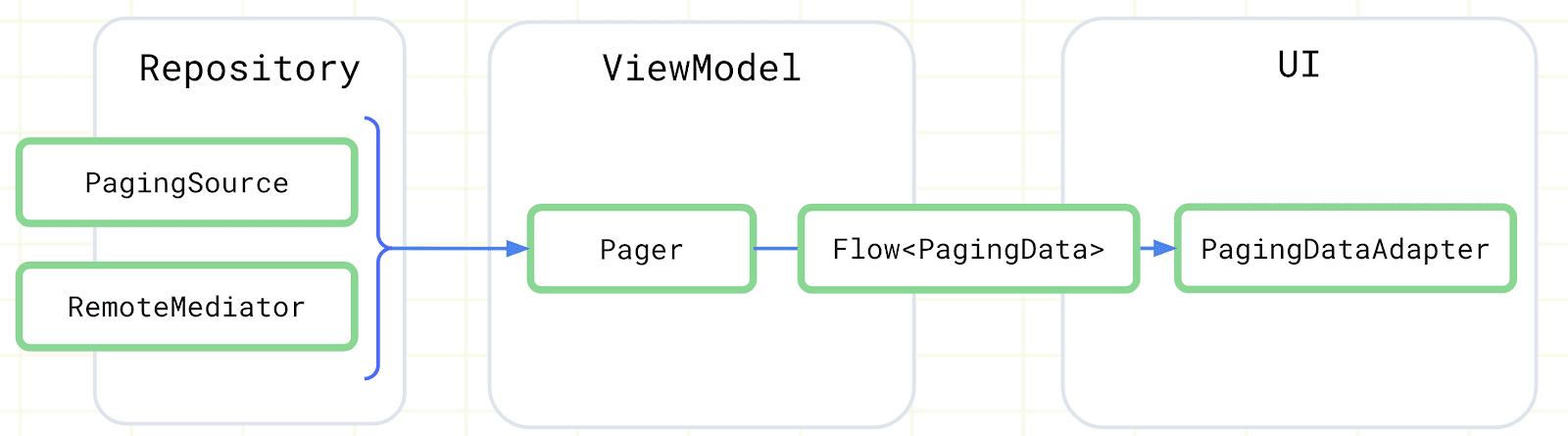 Paging 组件及其在应用架构的集成