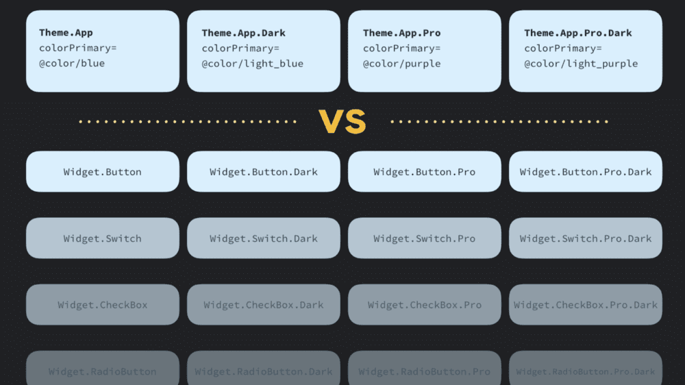 △ 不含主题的 widgets 或样式的扩展组合