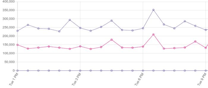 △视图填充的基准数据容易出现较大方差,但是仍然提供了有用的数据