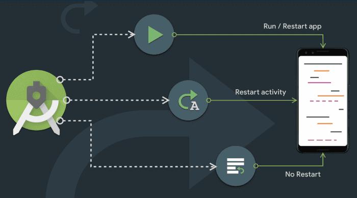 △ Apply Changes 带来了两种全新的应用程序部署方式