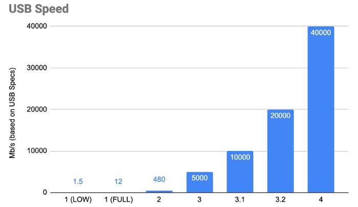 △ 从 1996 到 2019,USB 传输速率从 1.5Mbps 提高到了 40GBps