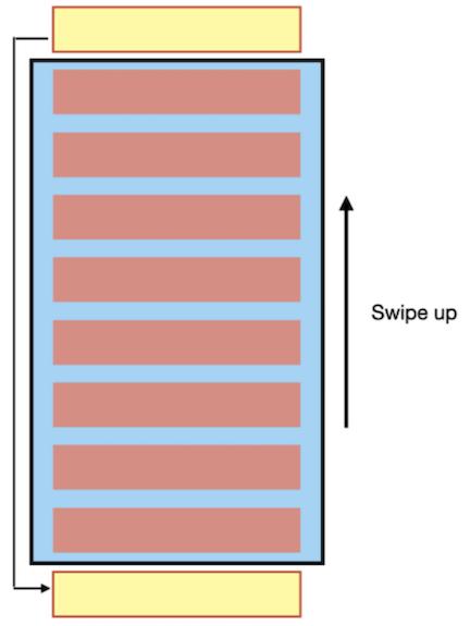 粉红色的方格表示屏幕上正在显示的表项,黄色的方格表示屏幕可视范围之外的表项是如何被回收并转为新的视图