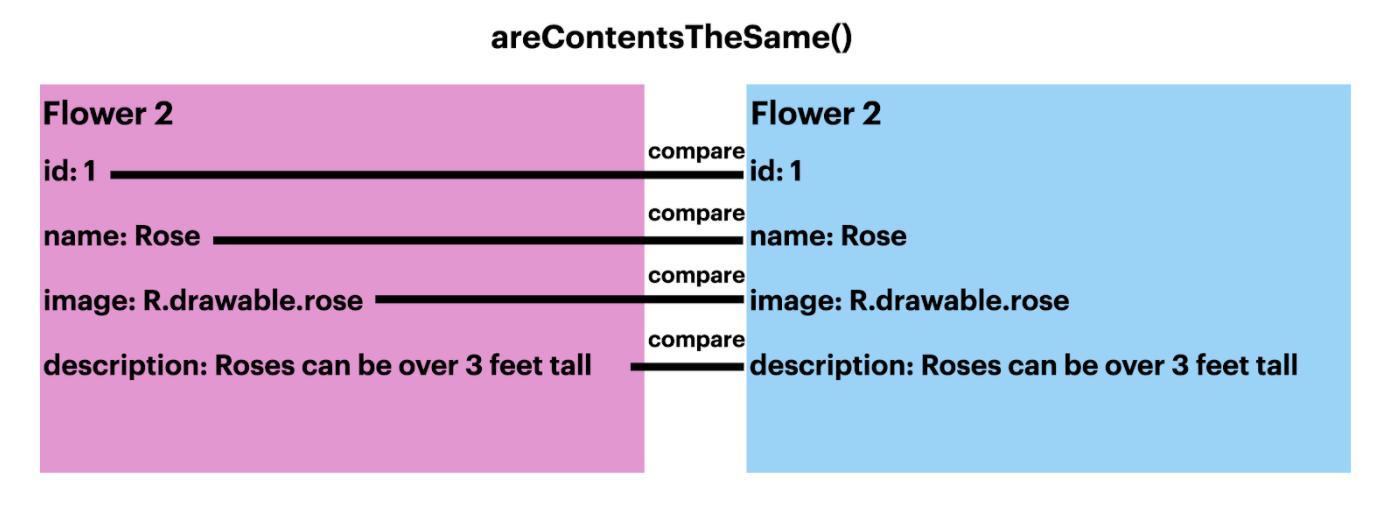 areContentsTheSame() 比较元素的示意图