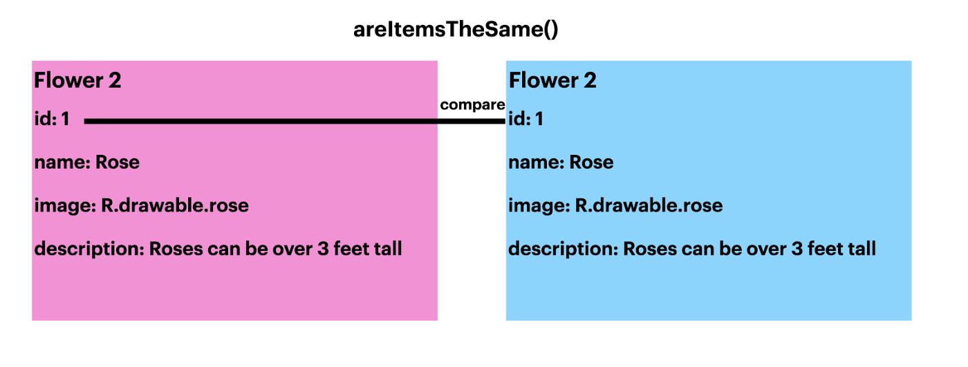 areItemsTheSame() 比较元素的示意图