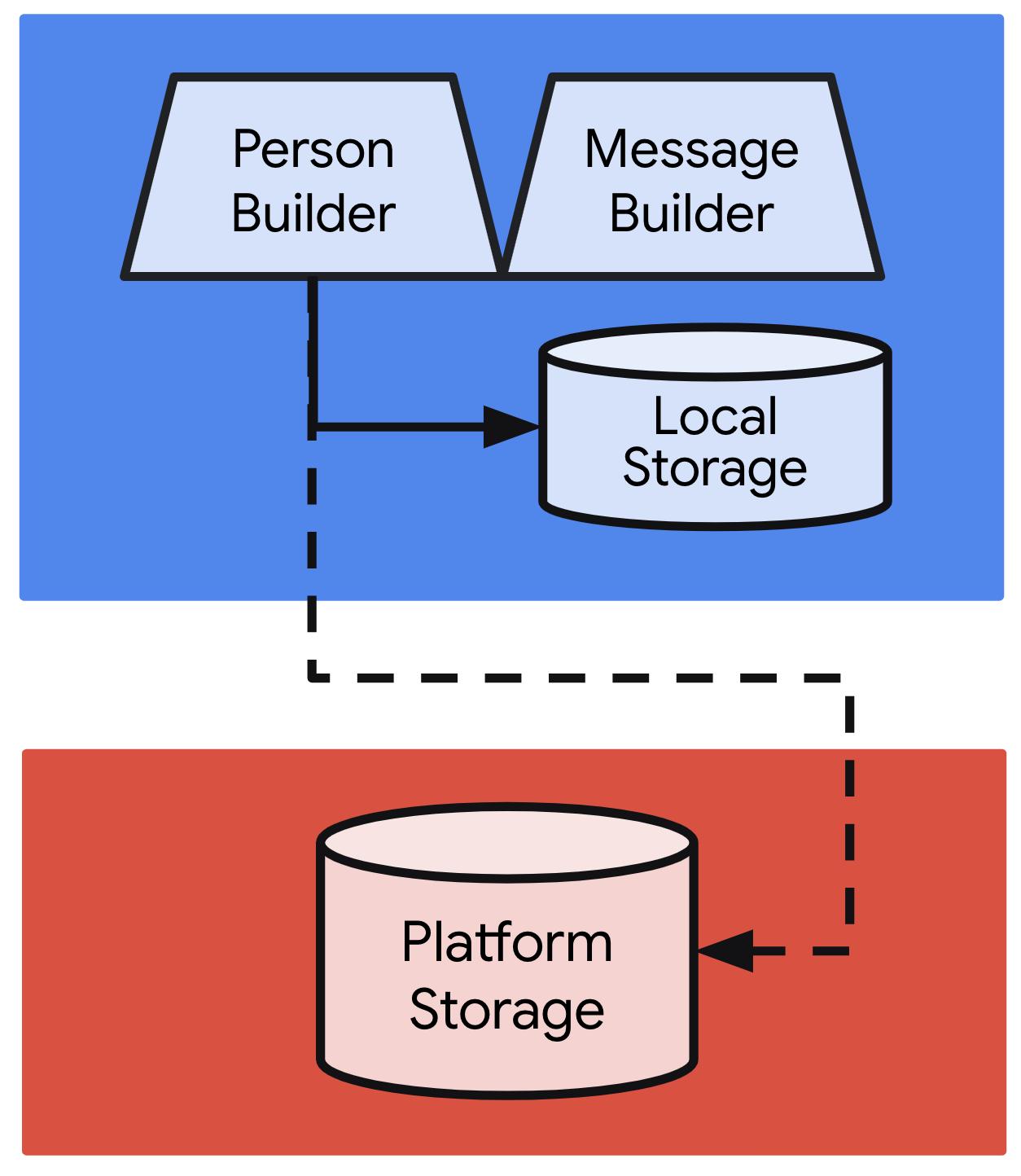 △ Android S+ 上的集中存储,用于整合到全设备搜索中