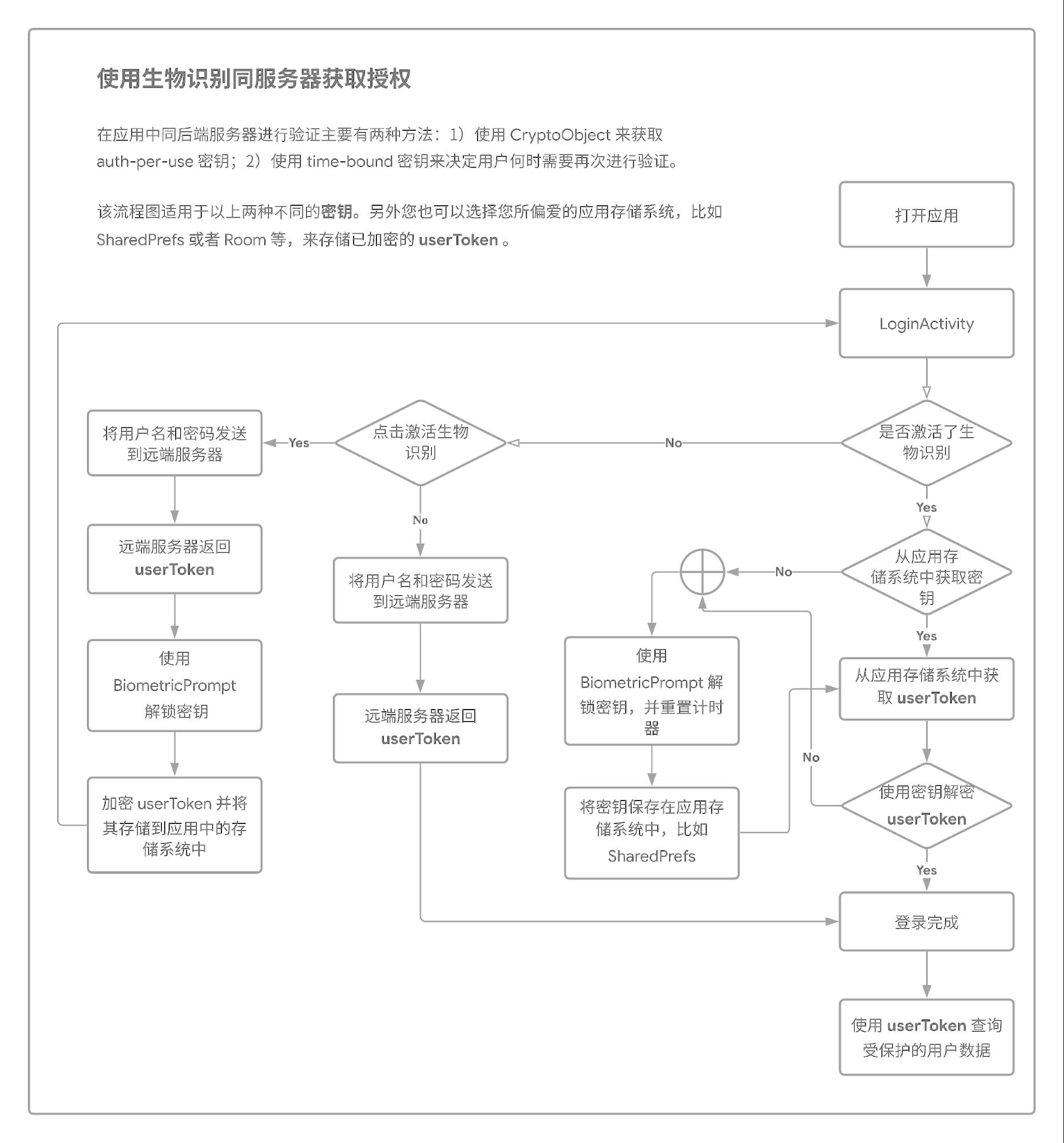 △ 图 5: 使用生物识别同服务器获取授权的完整蓝图
