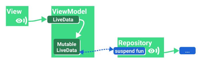 △ 将一次性操作的结果暴露给可变的数据容器 (LiveData)