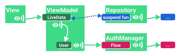 △ 带参数的一次性数据加载 (LiveData)