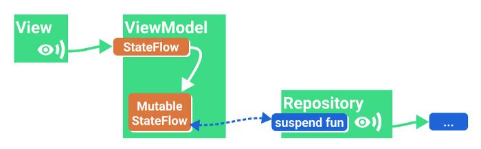 △ 使用可变数据存储器 (StateFlow) 暴露一次性操作的结果