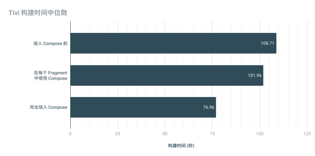 △ 展示 Tivi 构建时间中位数的图表
