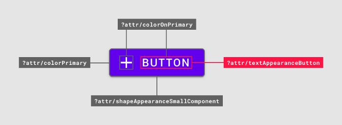 △ 一个按钮中使用的字体样式属性 (红色)